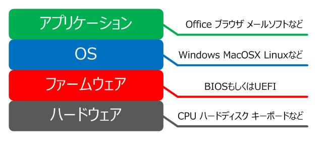 オペレーティングシステムファームウェア (オペレーティングシステム ...